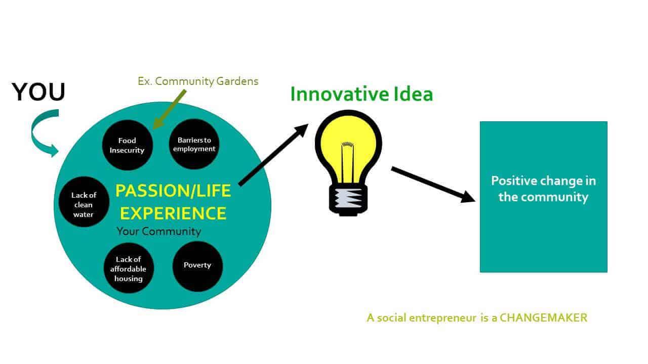social entrepreneurship see the change